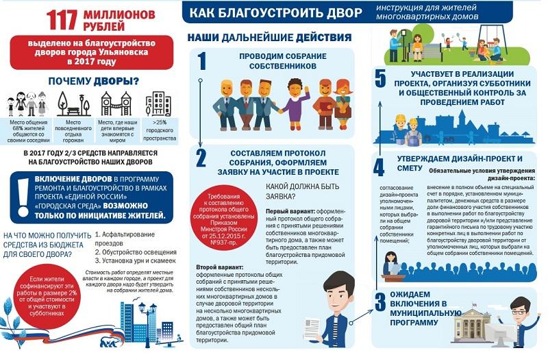 В Ульяновске начали принимать заявки на благоустройство дворов
